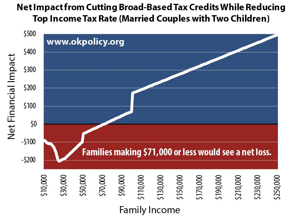 impact-of-cutting-broad-based-tax-credits-and-top-income-tax-rate