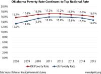 poverty-2008-2015
