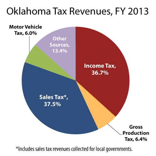 total-revenues-by-tax-2013