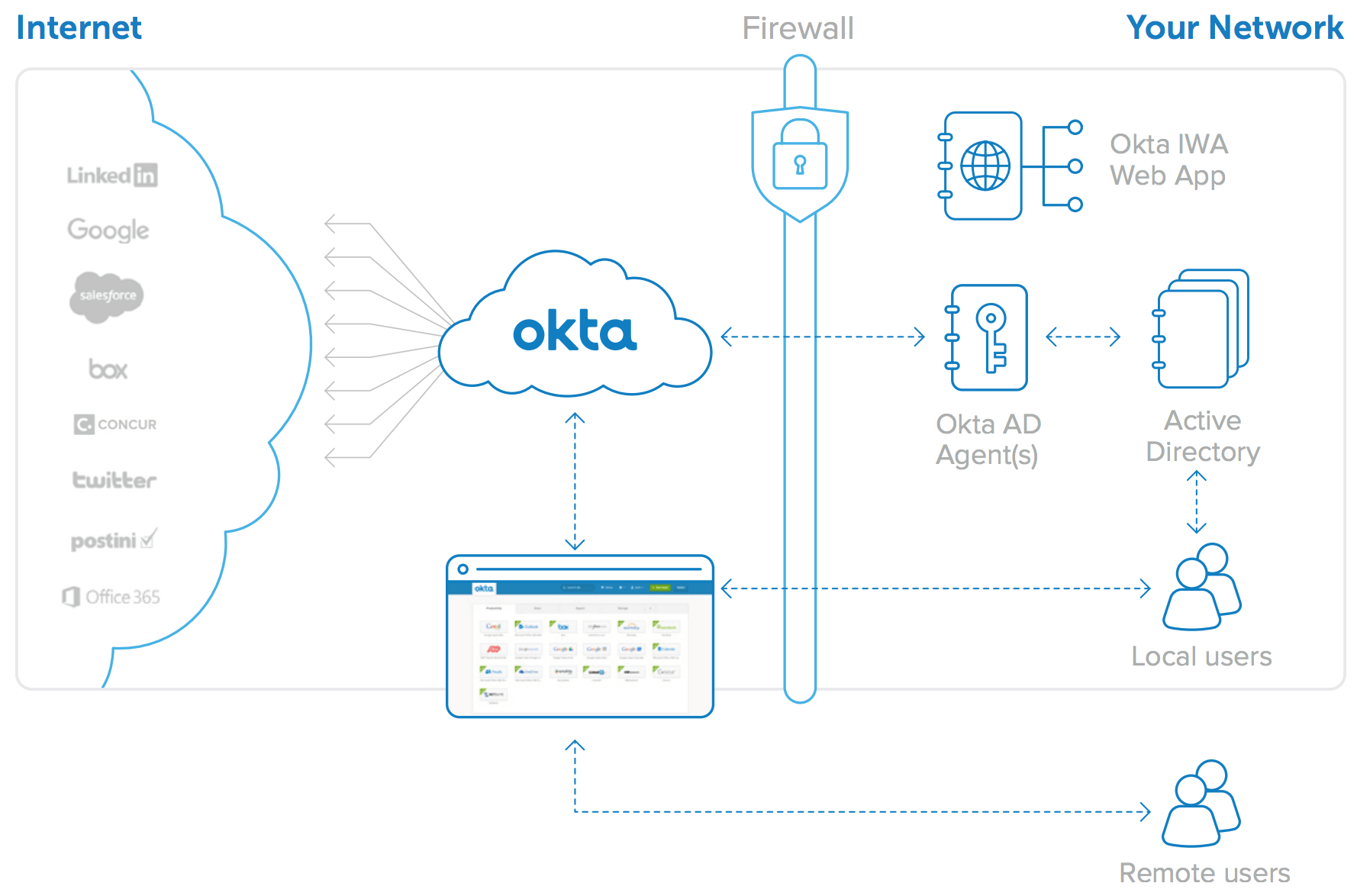 Tivoli Access Manager Force Password Change Okta Directory Integration An Architecture Overview Okta