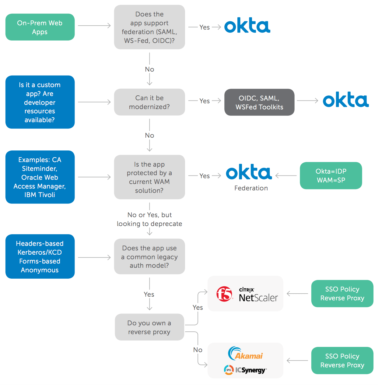 Tivoli Access Manager Force Password Change Managing Access To Legacy Web Applications With Okta Okta