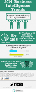 Business Intelligence Trends Infographic
