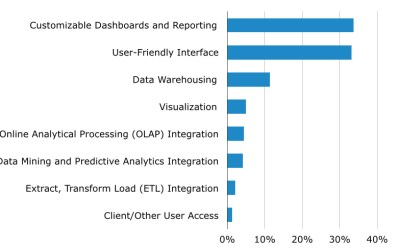 Top Requested Business Intelligence Software Features