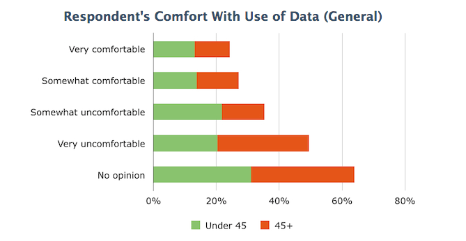Comfort With Use of Data (Age-in general)