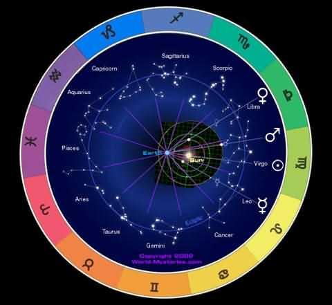 World Mysteries - Astrology, Horoscope, Biorhythm, Mind Reader and