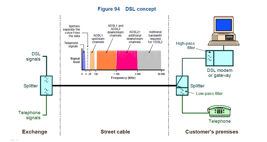 dsl wiring in your home