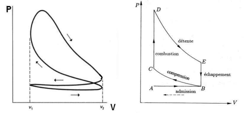 Thermodynamics - The thermal machines