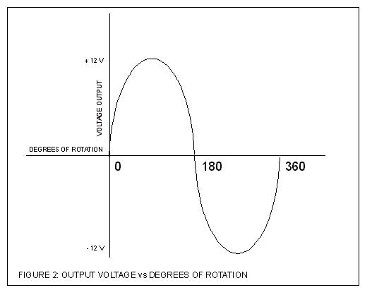 Alternator Theory v15