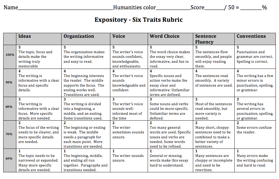 character change essay rubric Character sketch rubric directions: use this guide to help you write a short essay, identifying your character to the audience each category represents a part of the.