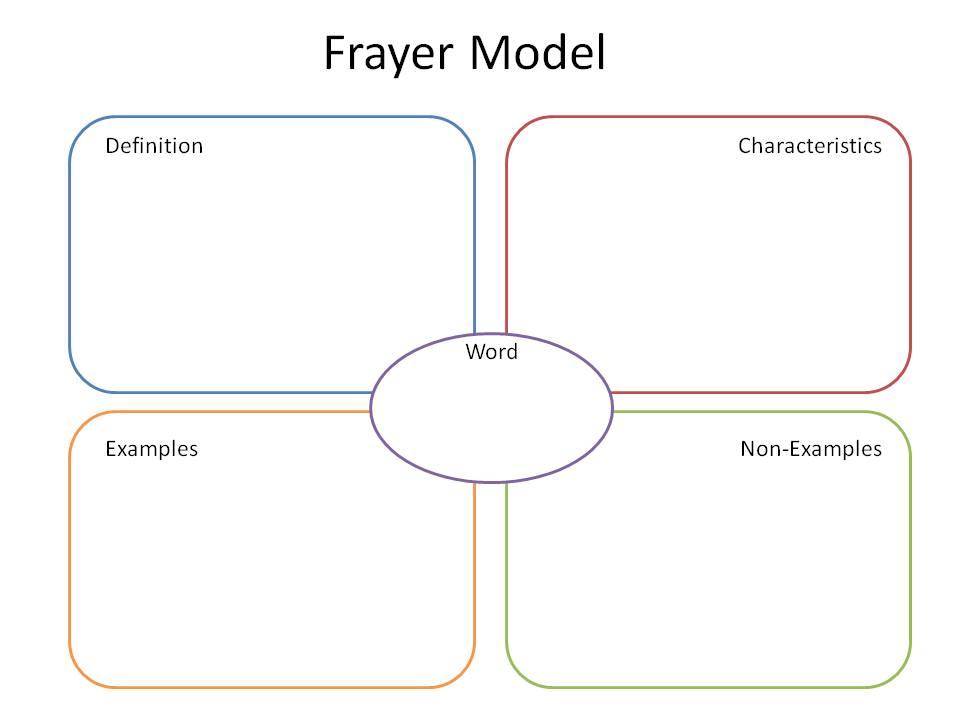 Frayer Model  Johns Hopkins University Secondary Support Initiative