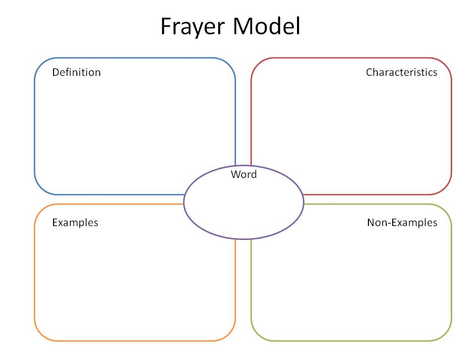 frayer model for vocabulary