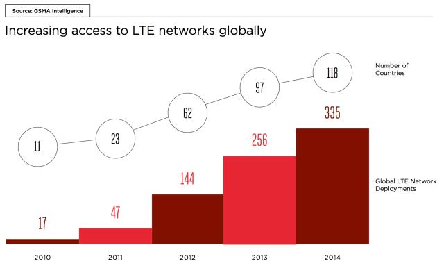 LTEnetworks