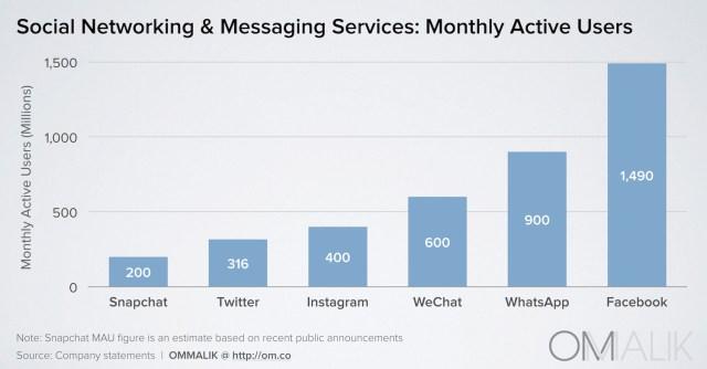 socialmediaservices2015