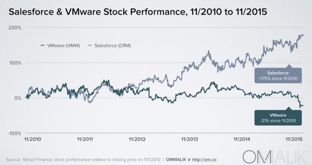 CRMVMW_StockChange