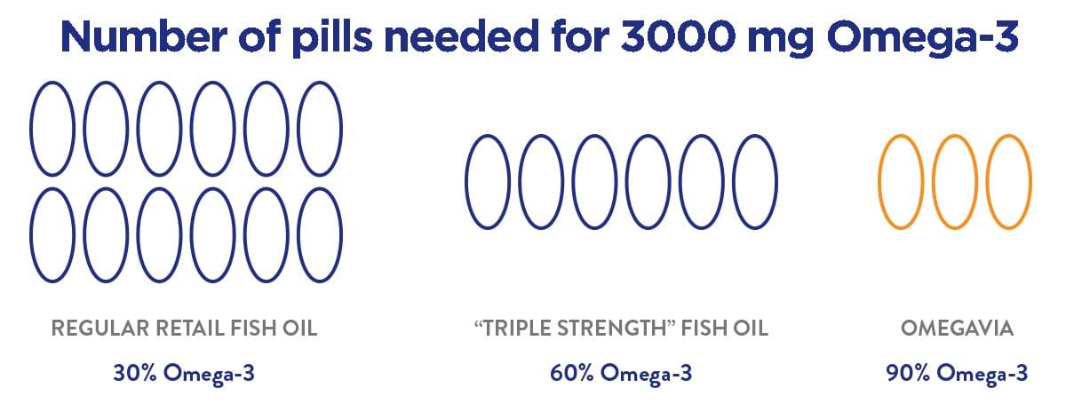 Why Take Omegavia Omega-3? - OmegaVia