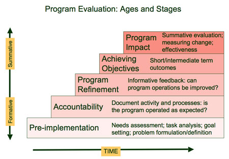 Program Evaluation Tutorial - Program Evaluation