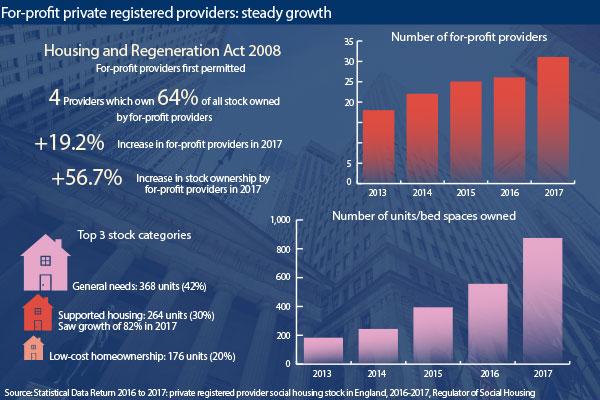 Social Housing - News - Profit for all? - profit & loss sheets