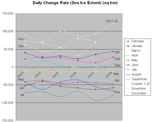 Daily Change Rate (Sea Ice Extent) (sq km, by month)