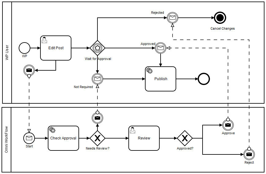 help desk workflow diagram
