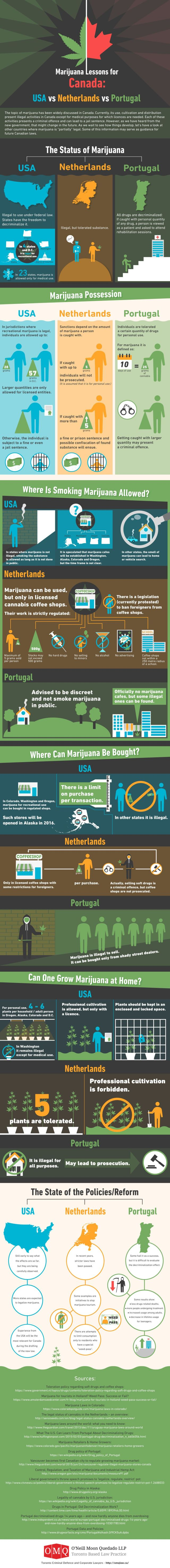 Marijuana Lessons for Canada: USA vs Portugal vs Netherlands