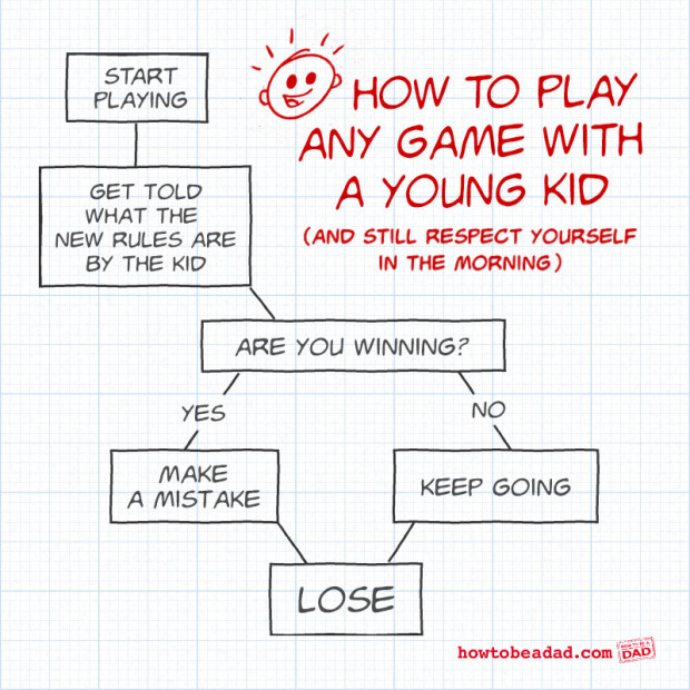 Games Flowcharts and Infographic examples Art, Design, Code