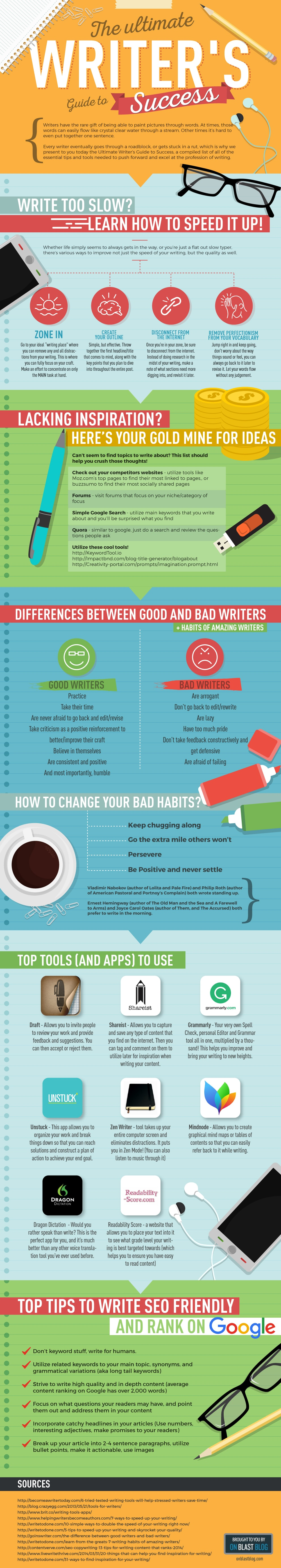 Writing Guide Writer S Guide To Success Infographic On Blast Blog