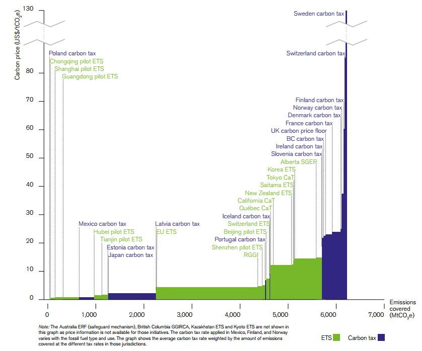 Can emissions trading produce adequate carbon prices? On Climate