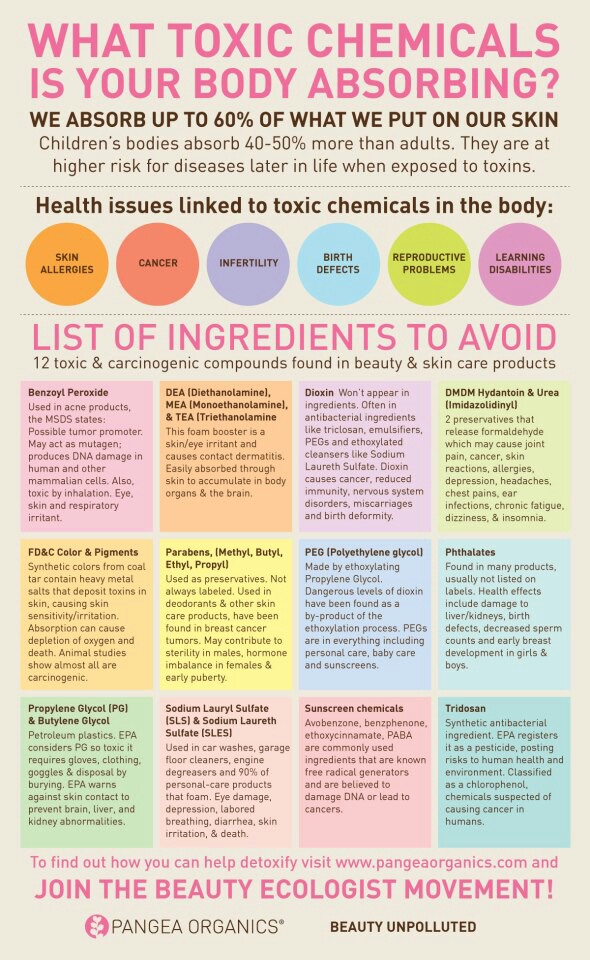 What Toxic Chemicals Is Your Body Absorbing