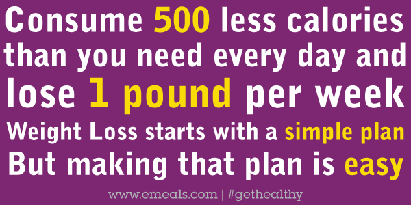 Eat 500 calories less to lose a pound