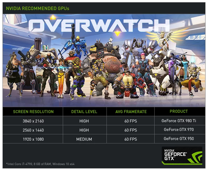 Overwatch-Performance-Graphic-Version-B-60FPS.png