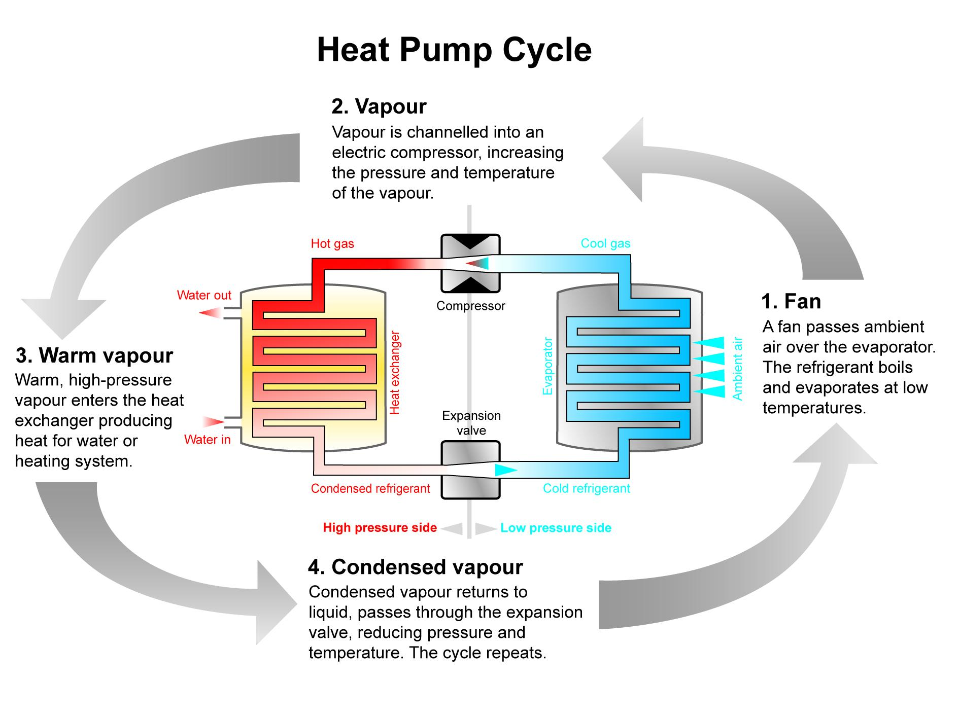 Heat Air Air Source Heat Pump One In A Billion