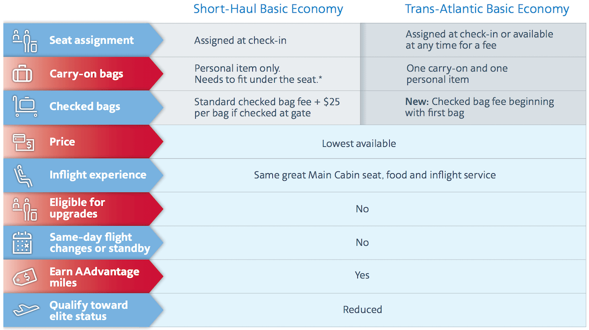 Miles And More Upgrade Chart American British Airways Are Adding Basic Economy On