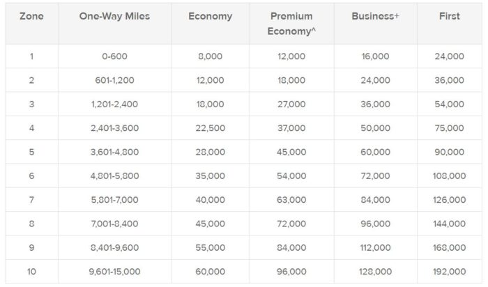 What Are The Best Uses Of Qantas Points? - One Mile at a Time