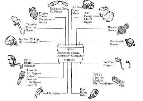 Sensor Map Sensor 02 Sensor Airflow Sensor TPS Knock Sensor Idle