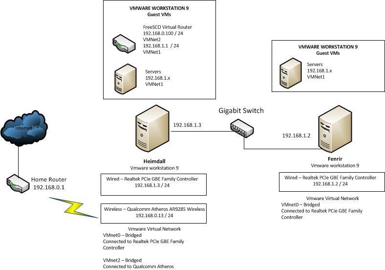 image home network server diagram