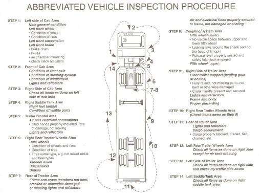 OK CDL Pre-Trip Inspection Checklist (Walk-Around) Skills Test