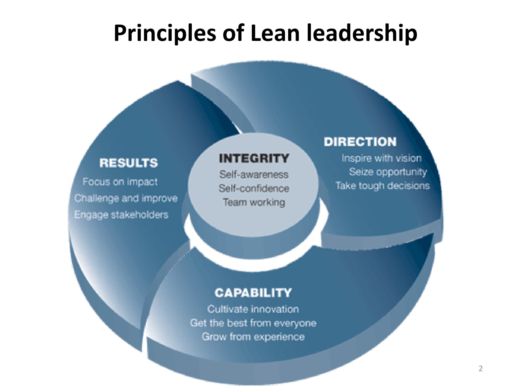 Lean Leadership Principals Of Lean Leadership Tanzco