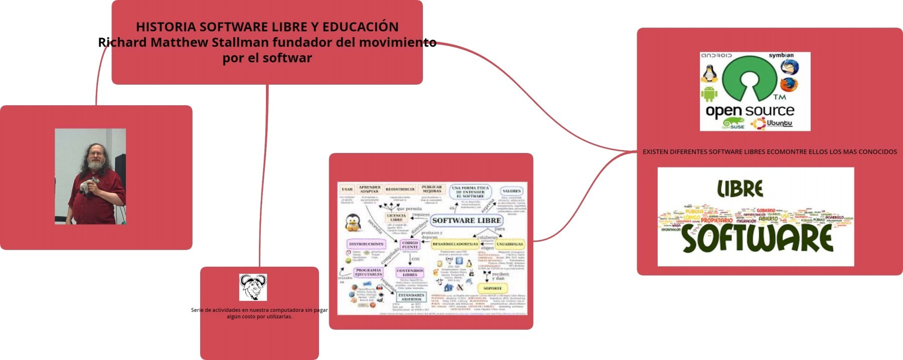 Historia Del Software Libre Historia Software Libre Y EducaciÓn Richard Matthew Stallman