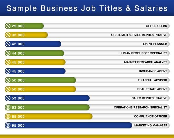 1 Business Management Jobs Salary