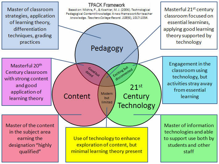 Understanding Educational Technology Trends  Issues