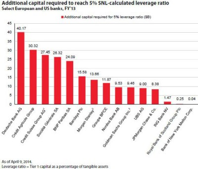 What if European Banks Have to Play Leverage Ratio Catch-Up? - MoneyBeat - WSJ