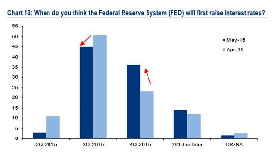 Fed vs Markets GSAM Says \u0027Mind The Gap\u0027 - MoneyBeat - WSJ