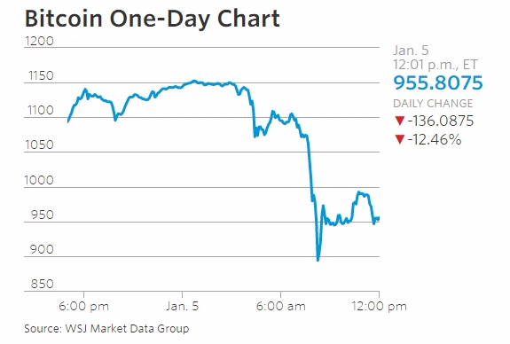 Markets Real Time Wells Fargo Investigation Hampered by Outside