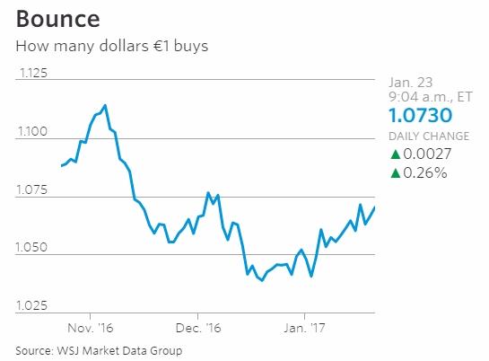 Dow Sets Sights on 20000 Blackstone Wins Fannie\u0027s Backing for