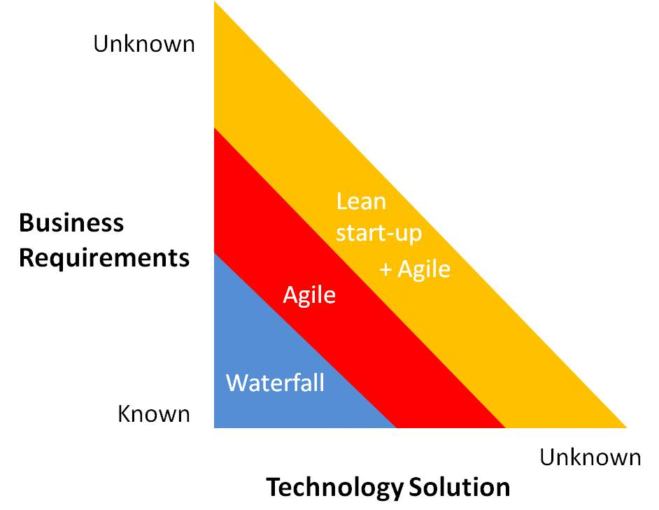 A Framework for Waterfall Vs Agile Vs Lean Startup IT does matter
