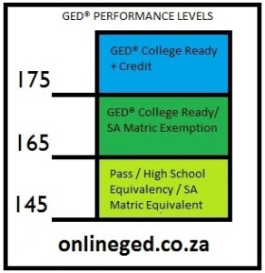 Online GED® South Africa - GED test scores