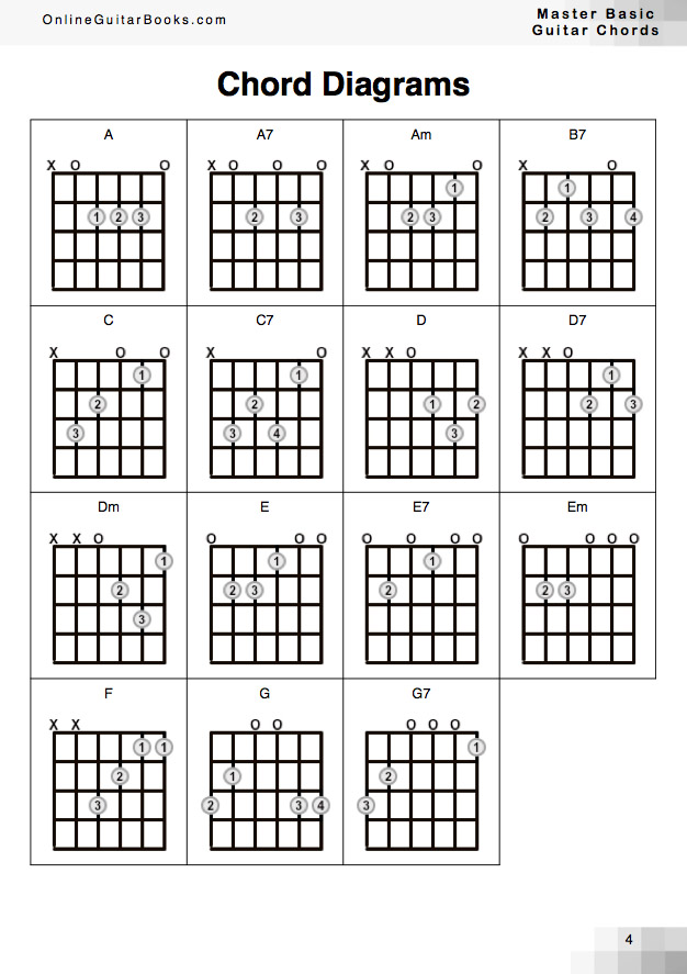 How To Master Basic Guitar Chords