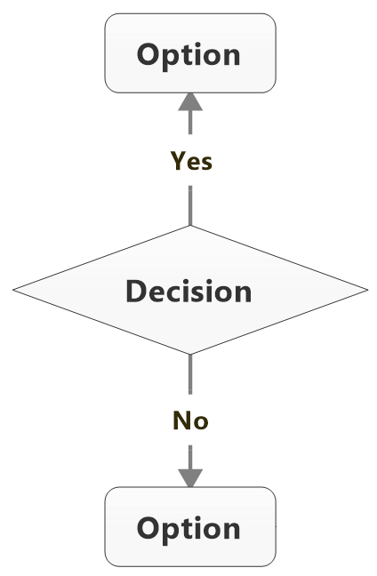 process flowchart conventions