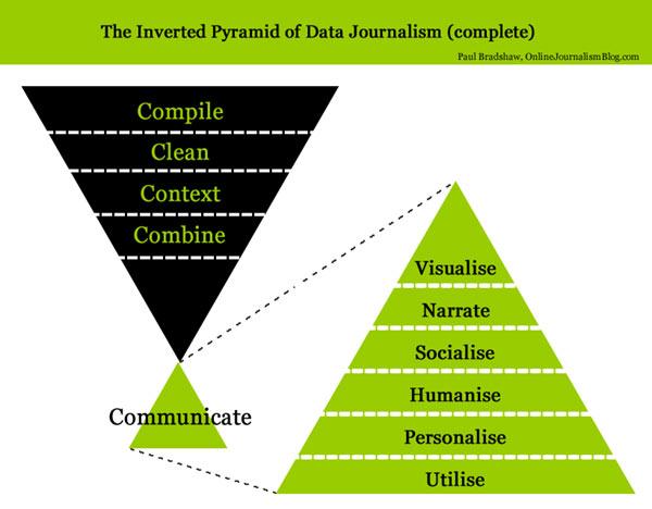 The inverted pyramid of data journalism Online Journalism Blog
