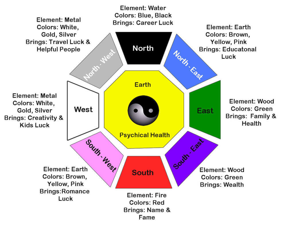 Fenshui Feng Shui Principles Tips For Beginners Get Harmony Balance